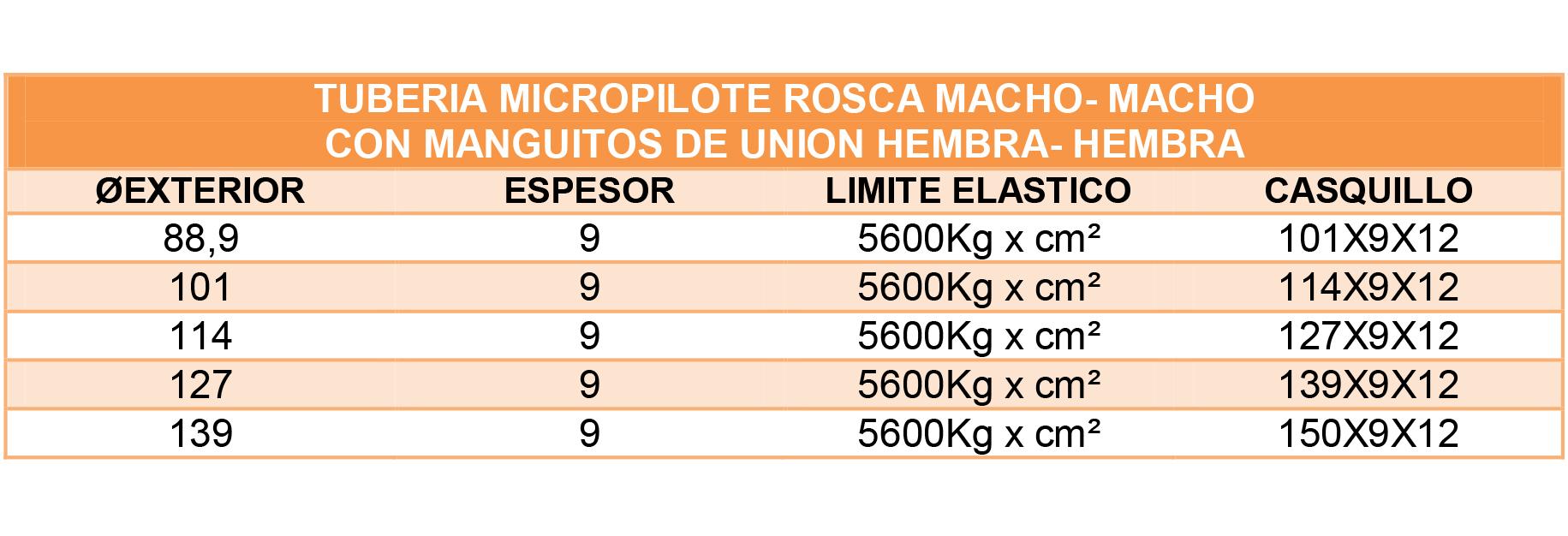 TABLAS TUBERIA MICROPILOTE ROSCA MACO MACHO CON MANGUITOS DE UNION HEMBRA HEMBRA